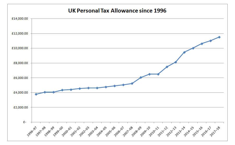 Tax Allowance Figures 1996 - 2016